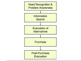 Purchase Decision Steps